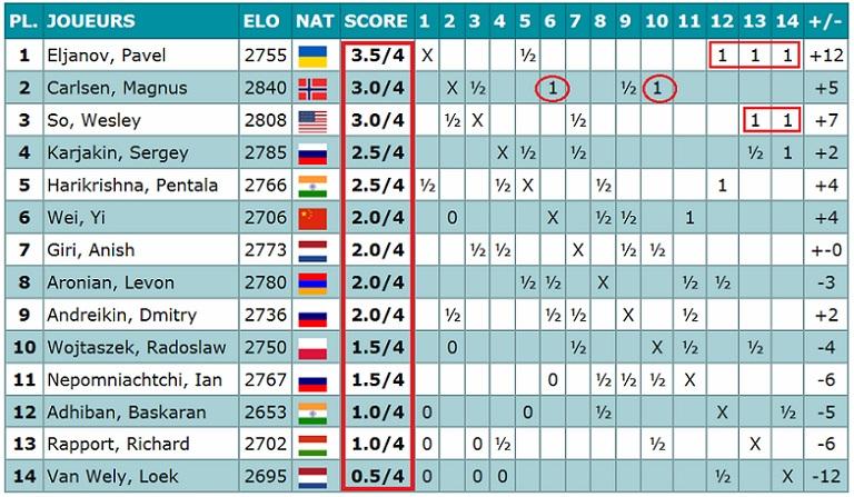 Вейк ан зее 2012 таблица