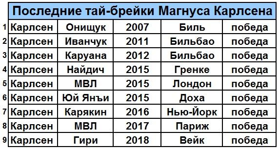 Шахматы. Сезон 2017-2018 - Страница 6 539184